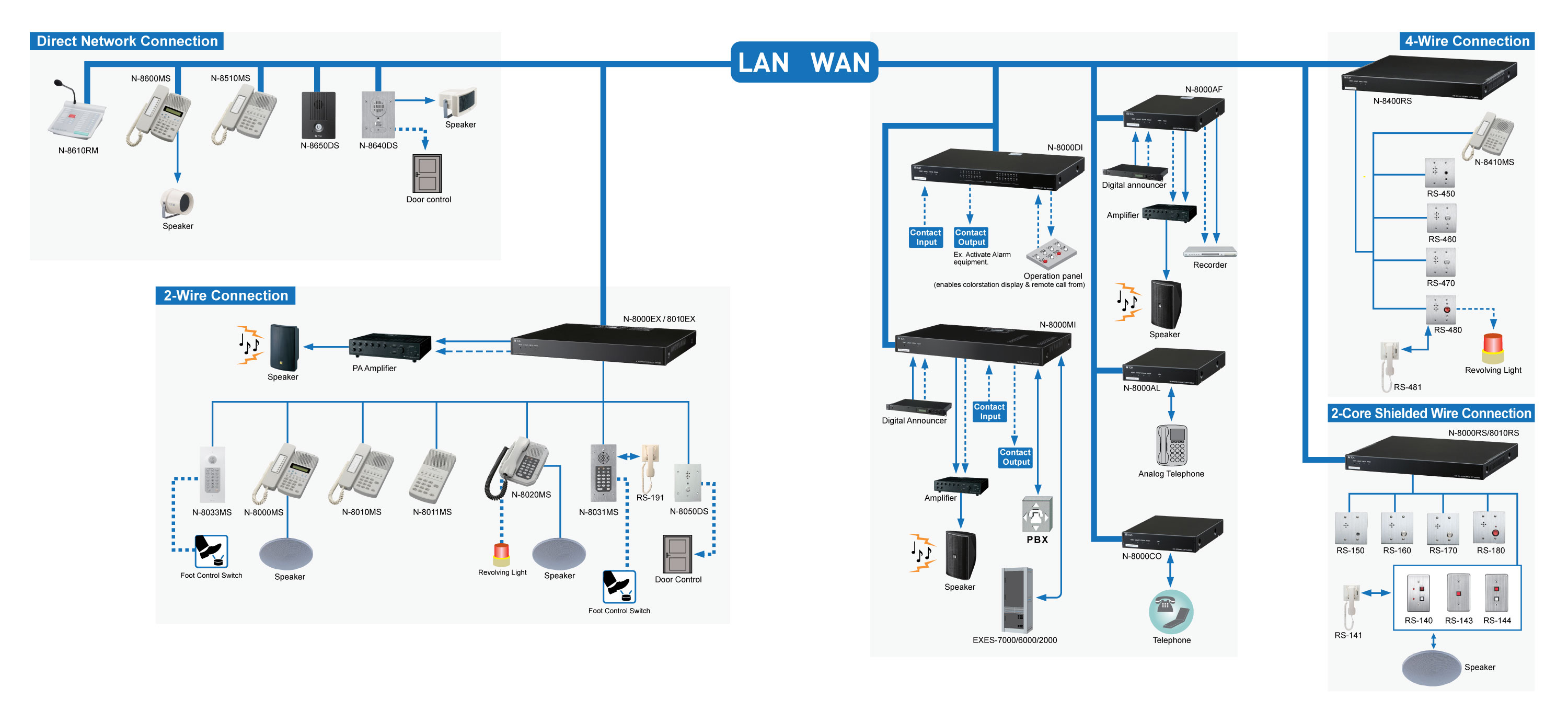 N-8000-System-Overview_Mkt_lg Network Connection Diagram on sn74ls27, tong sheng vlcd6, 59sc5a, generator load bank, tankless ro system, hk42fz013, mini apprentice, isolation transformer,