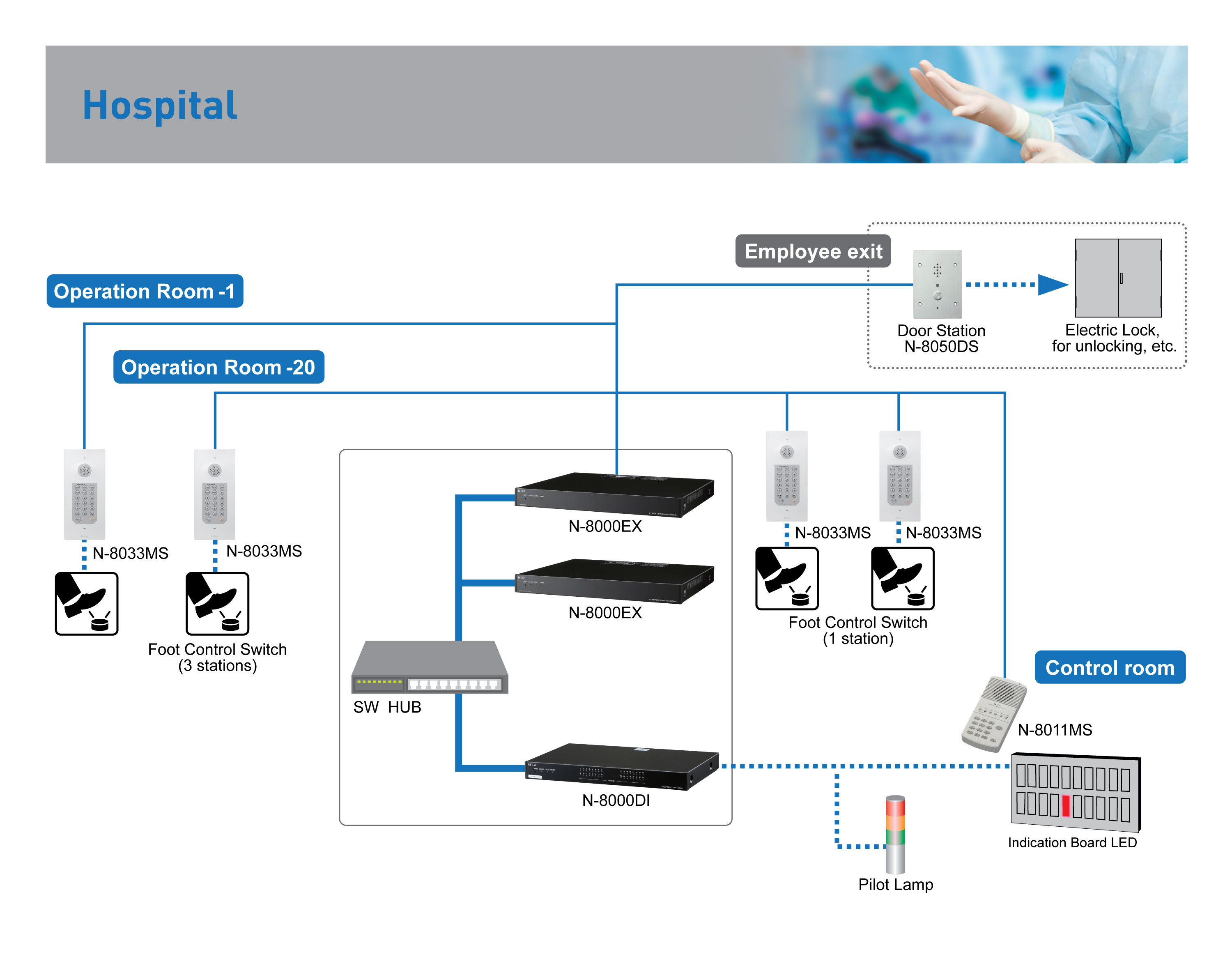 N-8000 Application for Hospital