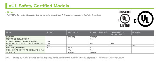 cUL Safety Certified Products
